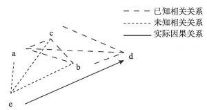图2 最简化的INUS条件模型