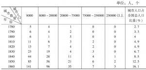 表6-12 1780~1860年美国城市人口的增长