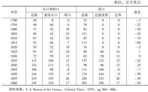 表10-2 1790~1860年美国对外进出口商品值