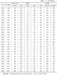 表11-2 1834~1860年美国银行总资产和总负债