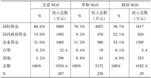 表4-1 中国艾滋NGO的收入来源结构