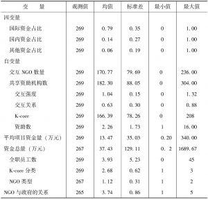 表5-4 因变量和自变量的描述性统计