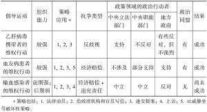 表6-1 三个案例比较
