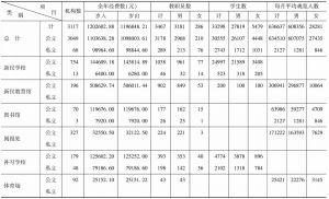 表6-5 1940年度伪华北各省市社会教育概况统计