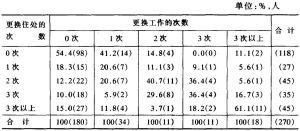 表1 暂住农村人口更换工作和更换住处