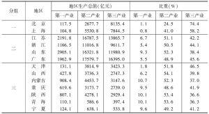 表5-7 2015年各地区按经济规模和产业结构分组的结果