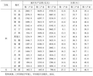表5-7 2015年各地区按经济规模和产业结构分组的结果-续表