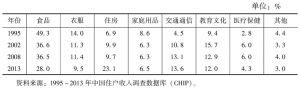 表16-1 城镇居民消费的结构变化