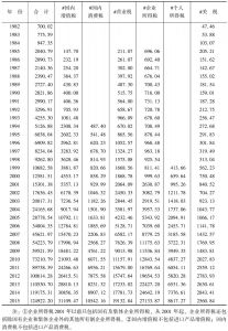 表4 各项税收-续表