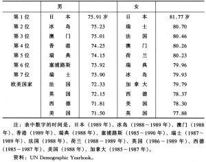 表1-19 平均寿命的国际比较