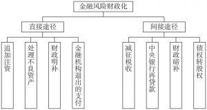 图6-1 金融风险财政化路径