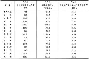 附表4-6 旅游产业、其他产业评价指标