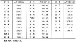 表3-6 2001年各省市人均国内生产总值