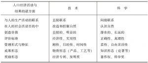 表8-1 科学和技术与人口经济活动诸方面联系的差别