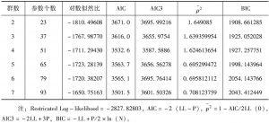 表3 潜类别模型决定群数的信息准则数据