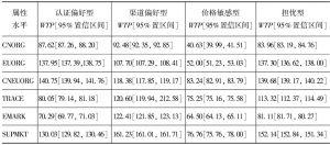 表5 潜类别模型支付意愿估计