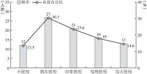 图2-8 受访者使用汉语情况