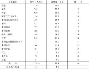 表8-14 受访者对中国企业的知晓度