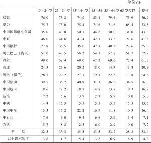 表8-21 不同年龄段受访者对中国企业的知晓度