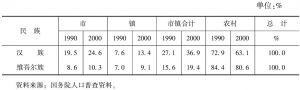 表1-5 各民族城市化水平分布表