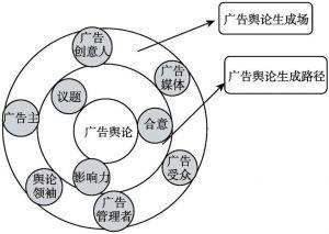图9 广告舆论复合生成机制