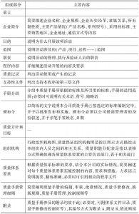 表5-8 质量手册的具体内容