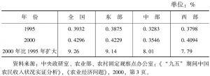 表7-8 1995、2000年农民收入基尼系数比较