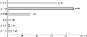 图1 居民对小区变化的评价