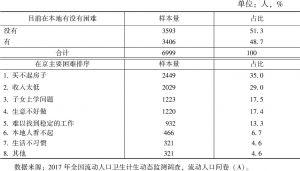 表5 流动人口在京面临的困难