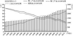 图3 上海产业结构与人口变化