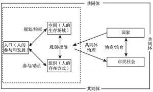 图1 共同体的治理:社会管理创新的逻辑思路