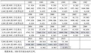 表3-3 土库曼斯坦GDP发展变化