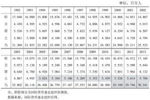 表3-6 中亚五国人口变化
