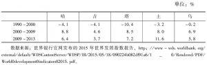 表3-7 中亚国家GDP年均增长状况