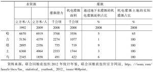 表3-16 中亚五国水资源简况
