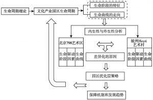 图1-2 本书研究机理