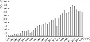图2 从北京入境的旅游人数