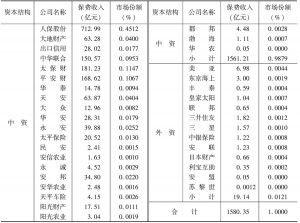 表14-1 2006年财产保险公司保费收入及市场份额