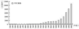 图16-2 中国外汇储备