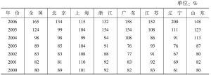 表24-5 全国和主要区域住宅销售面积与竣工面积之比