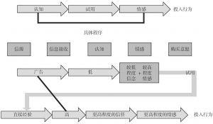 图2-6 整合信息反应模型