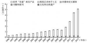 图1-65 文化产品贸易结构