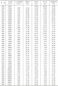表1 中国人口总量变化