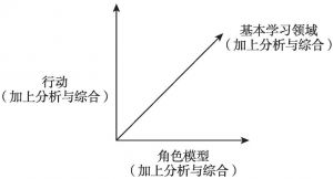 图3-3 创业教育课程的操作模型