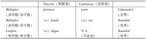 表10-1 英语名词数量的三个特征范畴