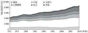 图2-7 世界能源消耗增长趋势