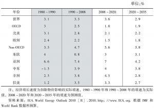 表2-2 世界经济增长速度预测
