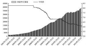 图6-3 中国的外汇储备与人民币汇率