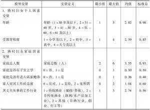 表2 模型变量说明和统计性描述