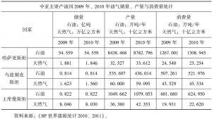 表2-1 中亚主要油气资源国油气资源的基本状况